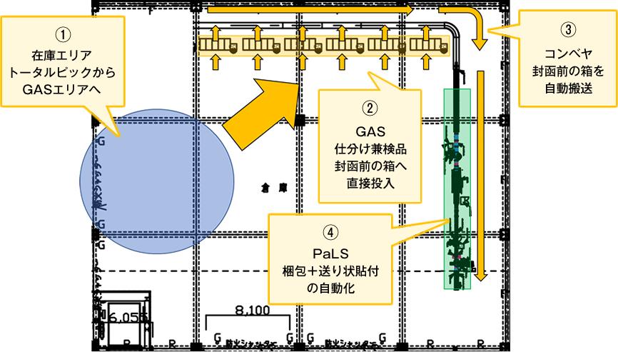 GAS+PaLs倉庫レイアウトイメージ